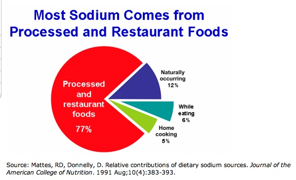 High Sodium Foods To Avoid
