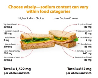 Low Sodium Foods To Avoid