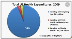 http://Percentage of US Health Expenditures Spent on Mental Health