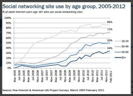 Pew Internet Aging Social networking