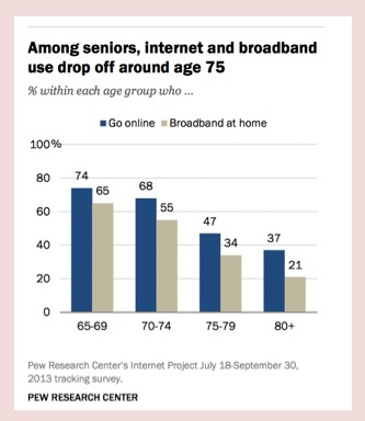 Among seniors, Internet and broadband use drop off around age 75