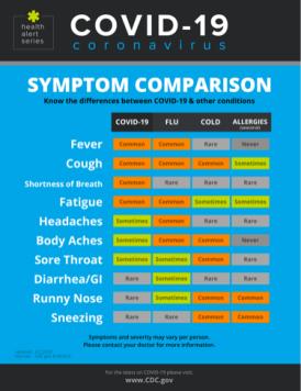 CoVid19 vs Allergies